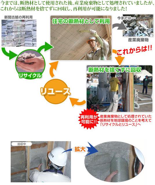 今までは、断熱材として使用された後、産業廃棄物として処理されていましたが、これからは断熱材を捨てずに回収し、再利用が可能になりました!