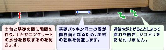 コンクリートの水分吸収を防ぎ、木材の乾燥を促進させ、通気性を上げ腐れを防ぎシロアリを寄せ付けません