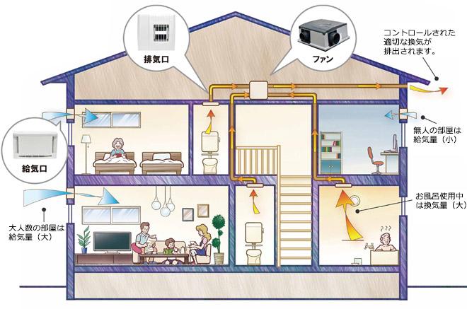 MS調湿換気システム・空気の流れ
