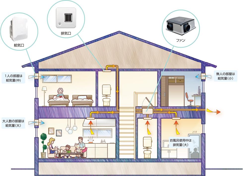 MSデマンド換気システムの特徴