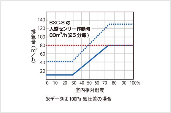 排気口 BXC-S
