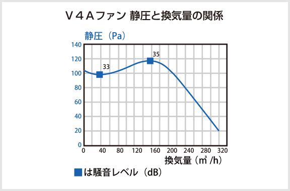 V4Aファン