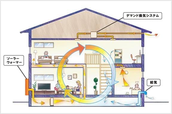 太陽熱利用型デマンド換気システム