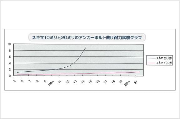 アンカーボルトの耐力試験で、隙間20mmより耐力があることが立証されました。