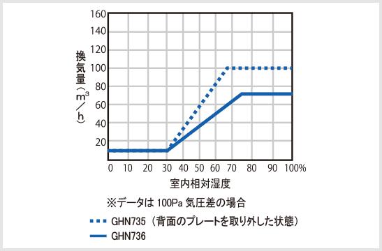 パッシブ換気用排気グリルGHN(デマンドコントロール付)