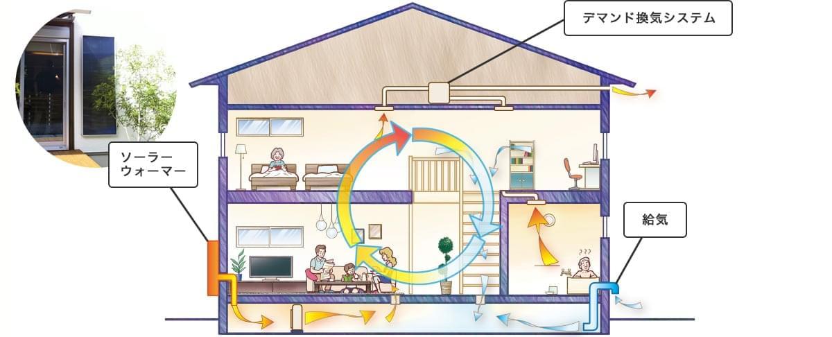 太陽熱利用型床下デマンド換気システム